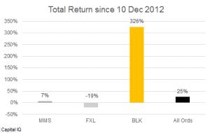 Chart_blog_blk_mms_fxl