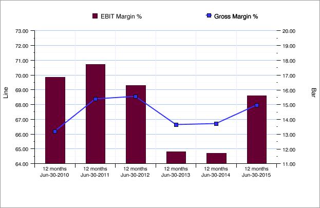 bkl margins
