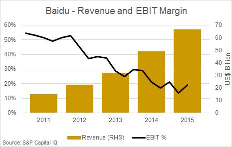 operating margin ebit