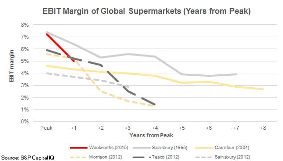 EBIT Margin of Global Supermarkets