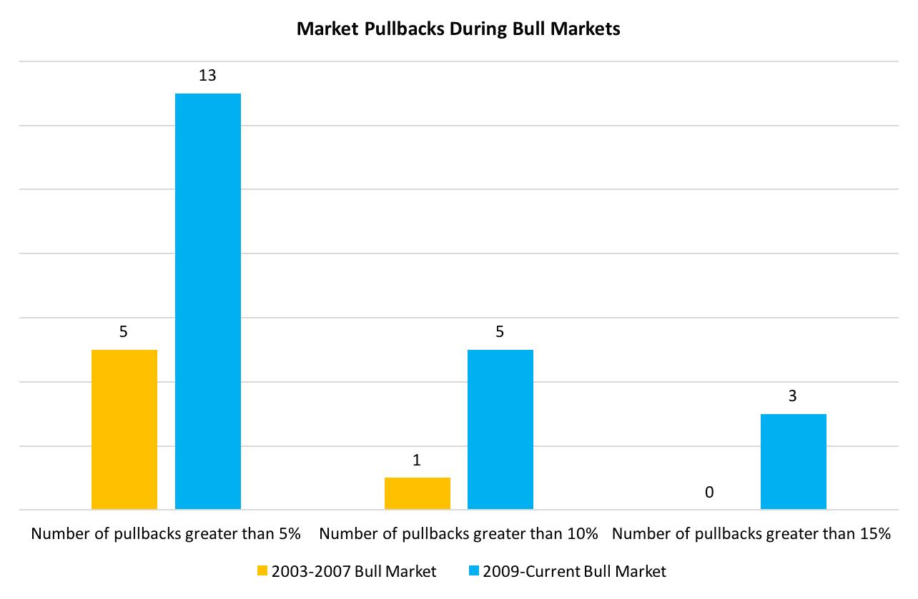 Market pullbacks