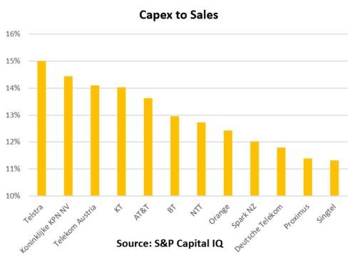 capex to sales