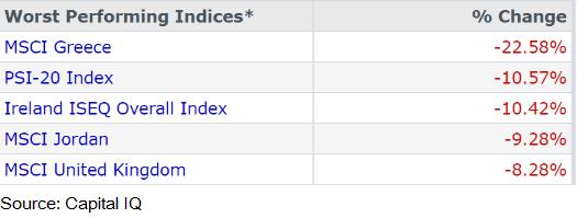MSCI losers index