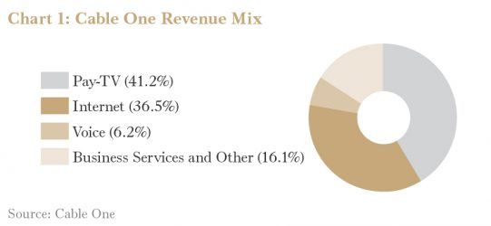 Cable One Revenue Mix