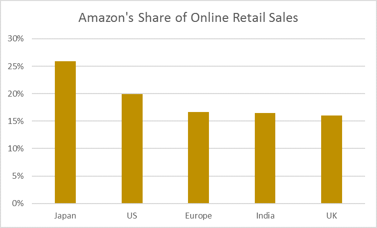 Amazon share