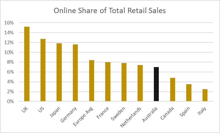 Online share