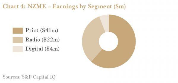 NZME earnings