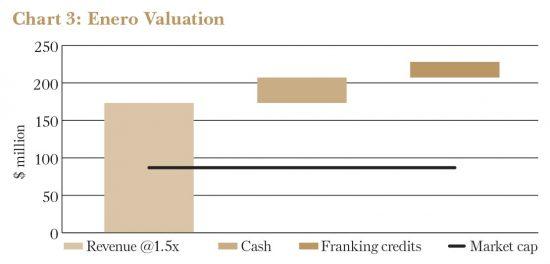 Enero Valuation Chart