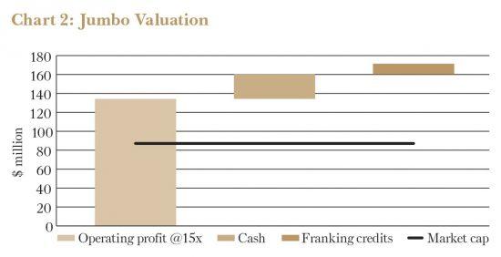 Jumbo Valuation Chart