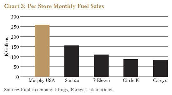 Murphy Per Store Fuel Sales