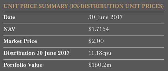Australian Shares Fund