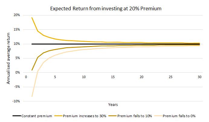 Australian Fund's Problematic Premium