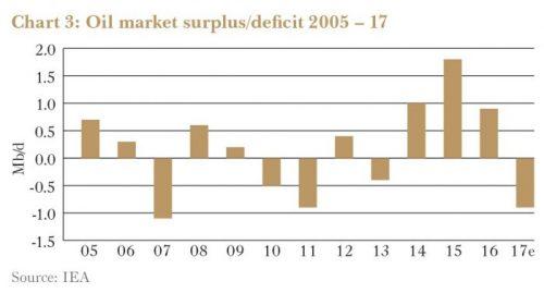 Oil Market Surplus/Deficit
