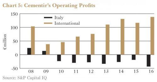 Cementir's Operating Profits
