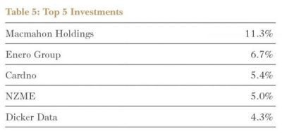 Top 5 Investments