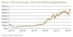 Service Stream chart