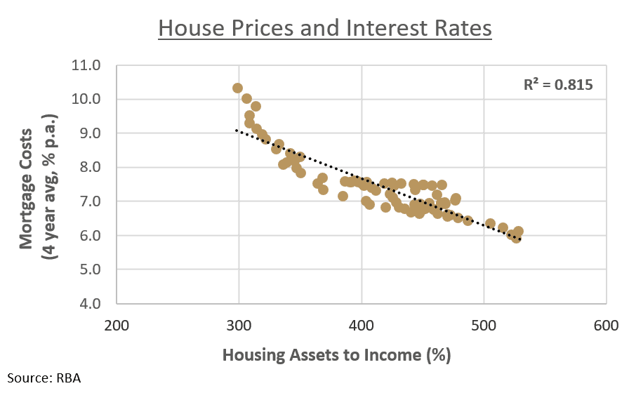 Credit Availability IS Australia's House Prices