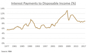 Interest Payments to Disposable Income