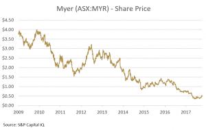Myer chart