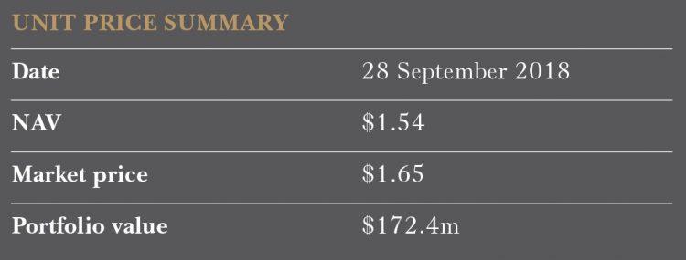 Australian Fund Summary