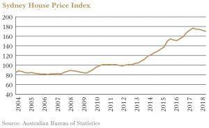 Sydney House Price Index