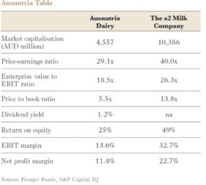 Ausnutria Table