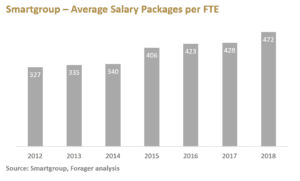 Average Salary Packages per FTE