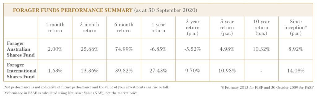 Chief Investment Officer Letter September 2020